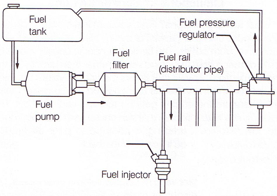 fuel_system fuel system vw subaru conversion wiring diagram at nearapp.co